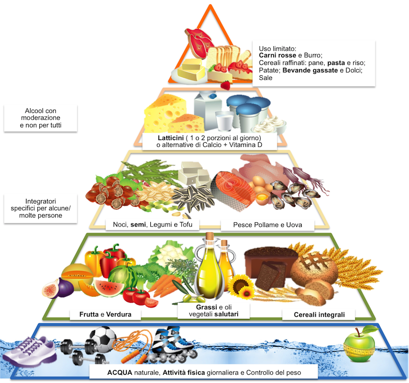 il menu della dieta mediterranea